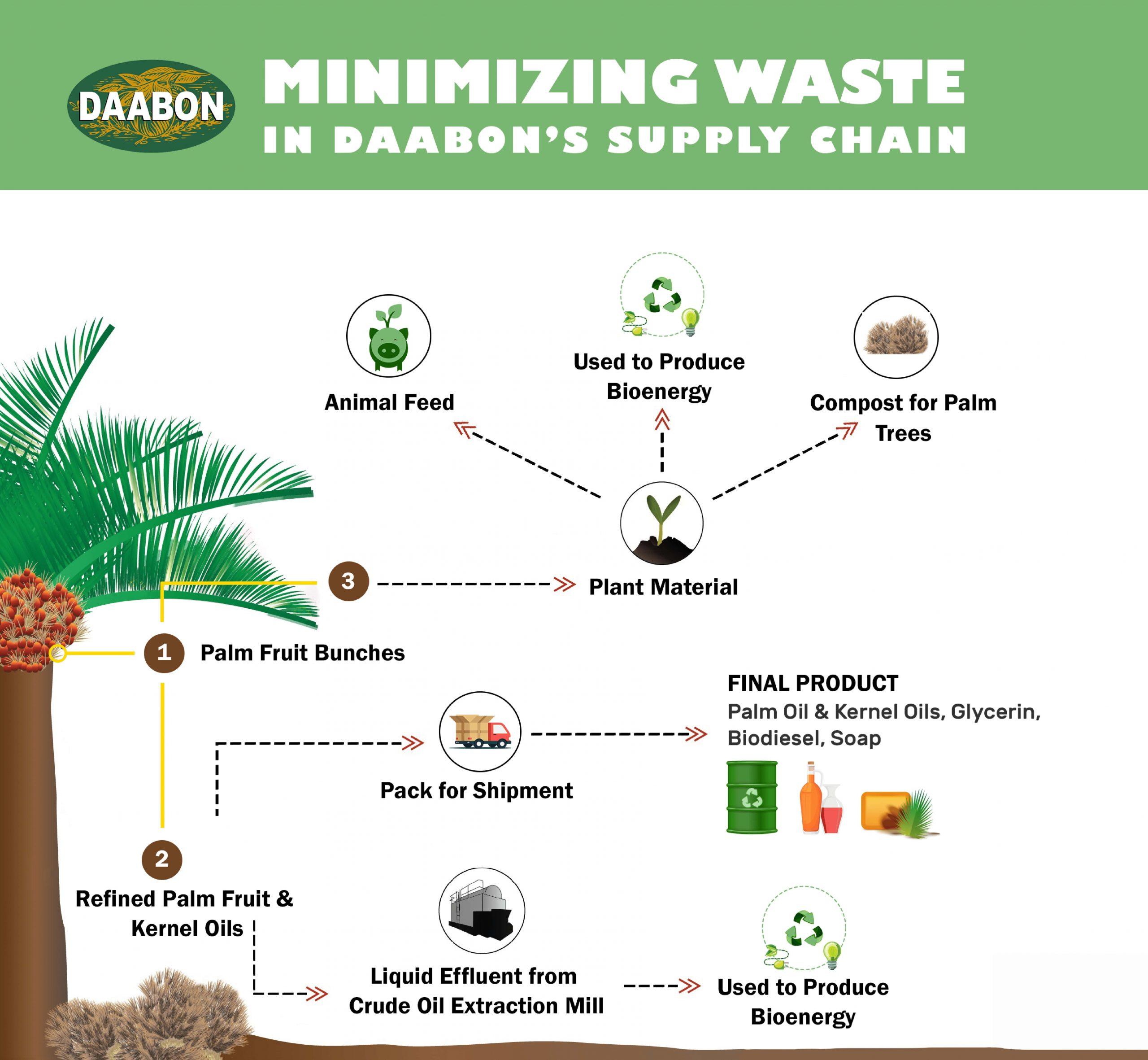 minimizing-waste-daabon-supply-chain